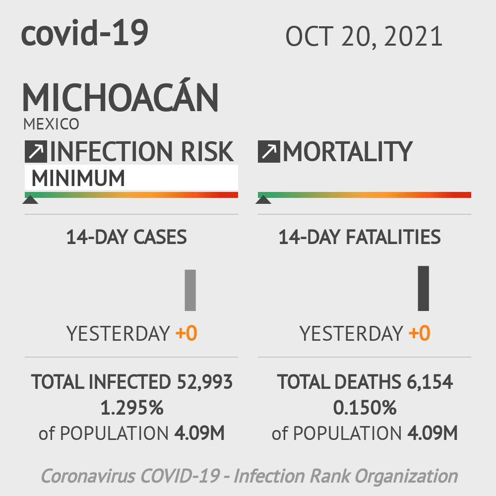 Michoacán Coronavirus Covid-19 Risk of Infection on March 03, 2021