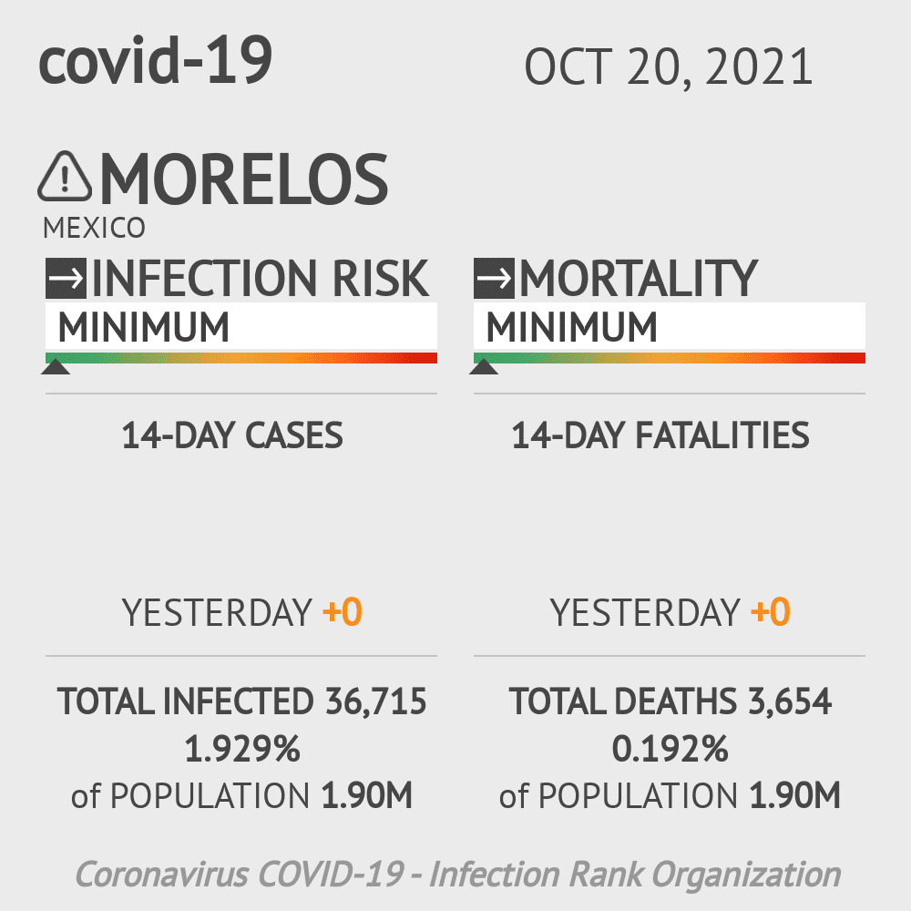 Morelos Coronavirus Covid-19 Risk of Infection on March 03, 2021