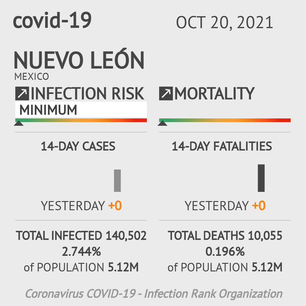 Nuevo León Coronavirus Covid-19 Risk of Infection on March 03, 2021