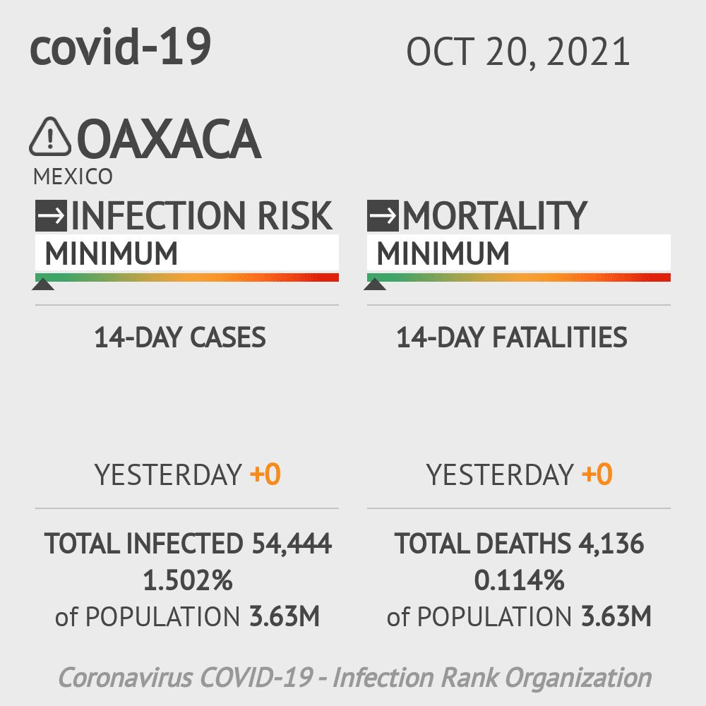 Oaxaca Coronavirus Covid-19 Risk of Infection on March 03, 2021