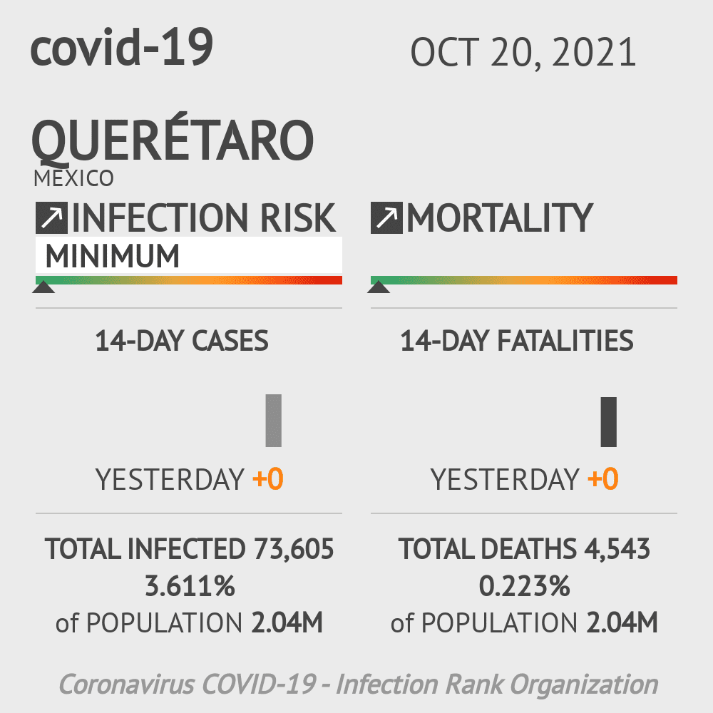 Querétaro Coronavirus Covid-19 Risk of Infection on March 03, 2021