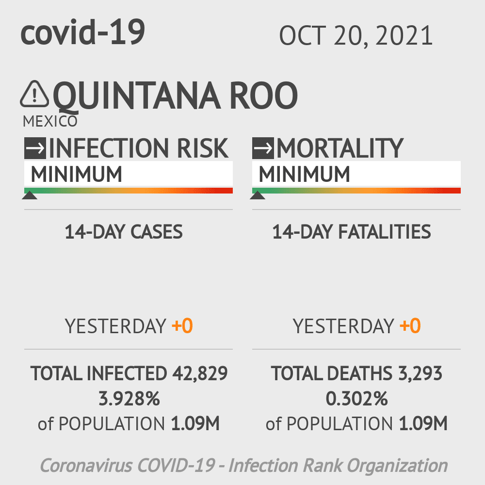 Quintana Roo Coronavirus Covid-19 Risk of Infection on March 03, 2021