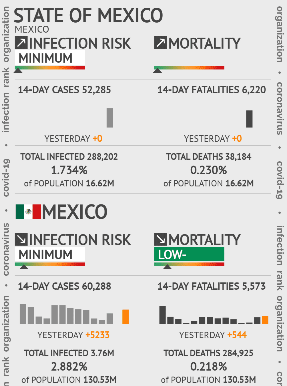 State of Mexico Coronavirus Covid-19 Risk of Infection on March 03, 2021