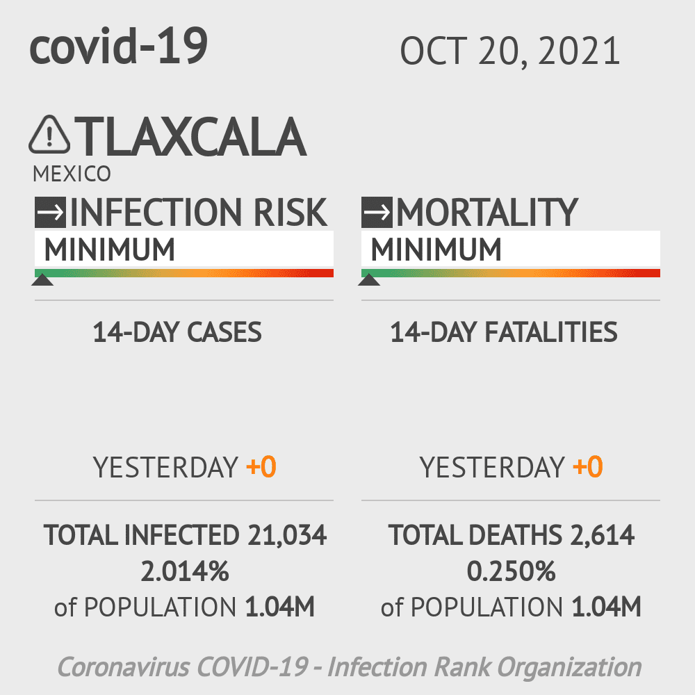 Tlaxcala Coronavirus Covid-19 Risk of Infection on March 03, 2021