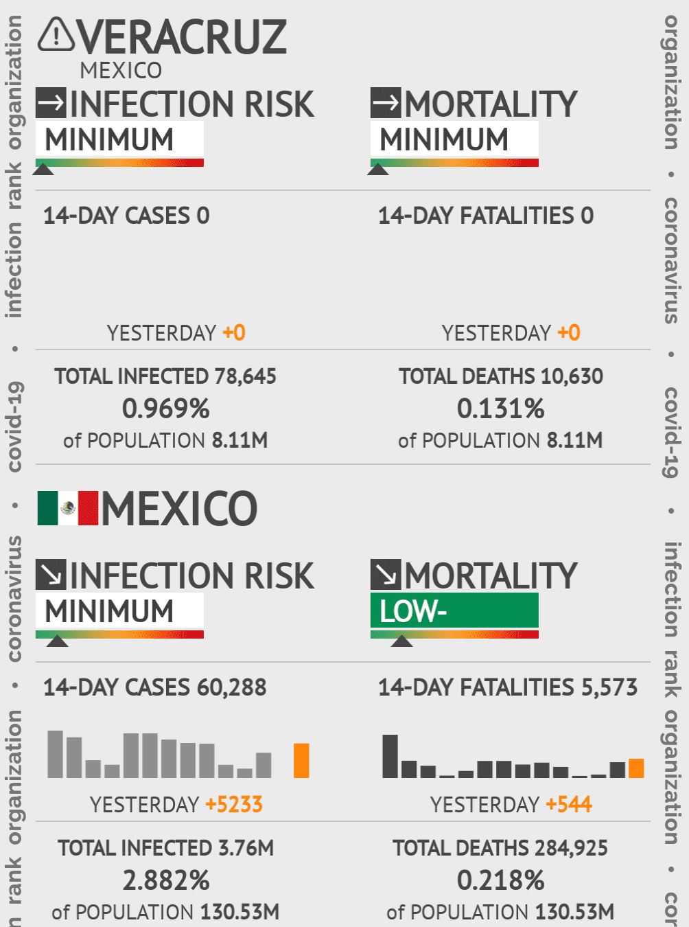 Veracruz Coronavirus Covid-19 Risk of Infection on March 03, 2021