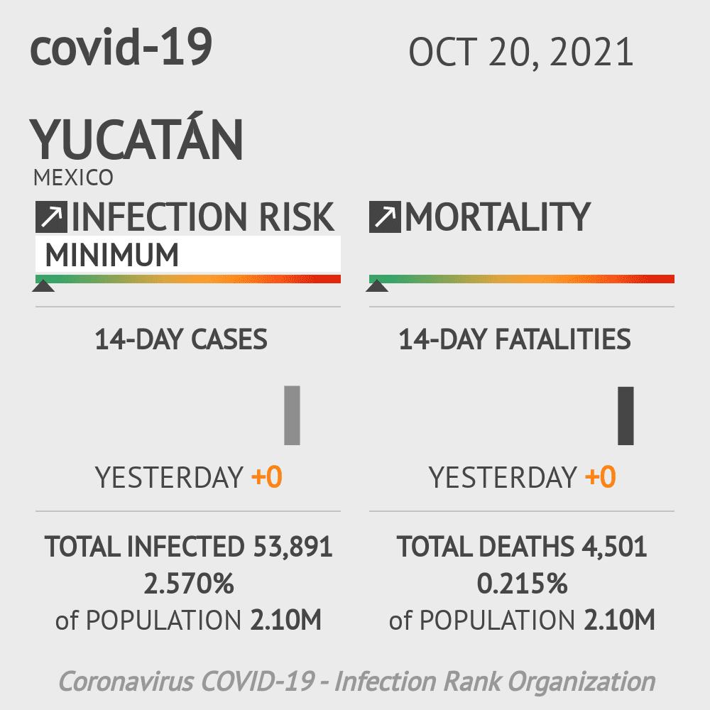 Yucatán Coronavirus Covid-19 Risk of Infection on March 03, 2021