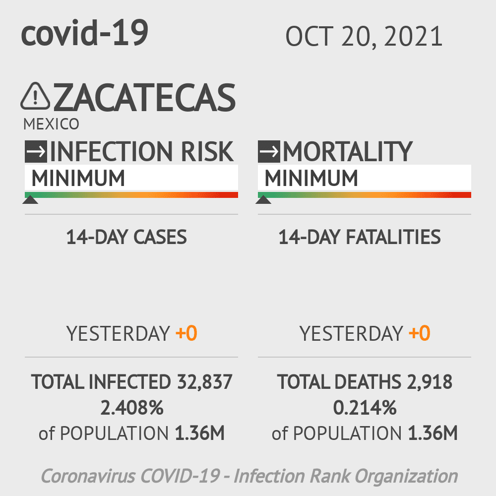Zacatecas Coronavirus Covid-19 Risk of Infection on February 25, 2021