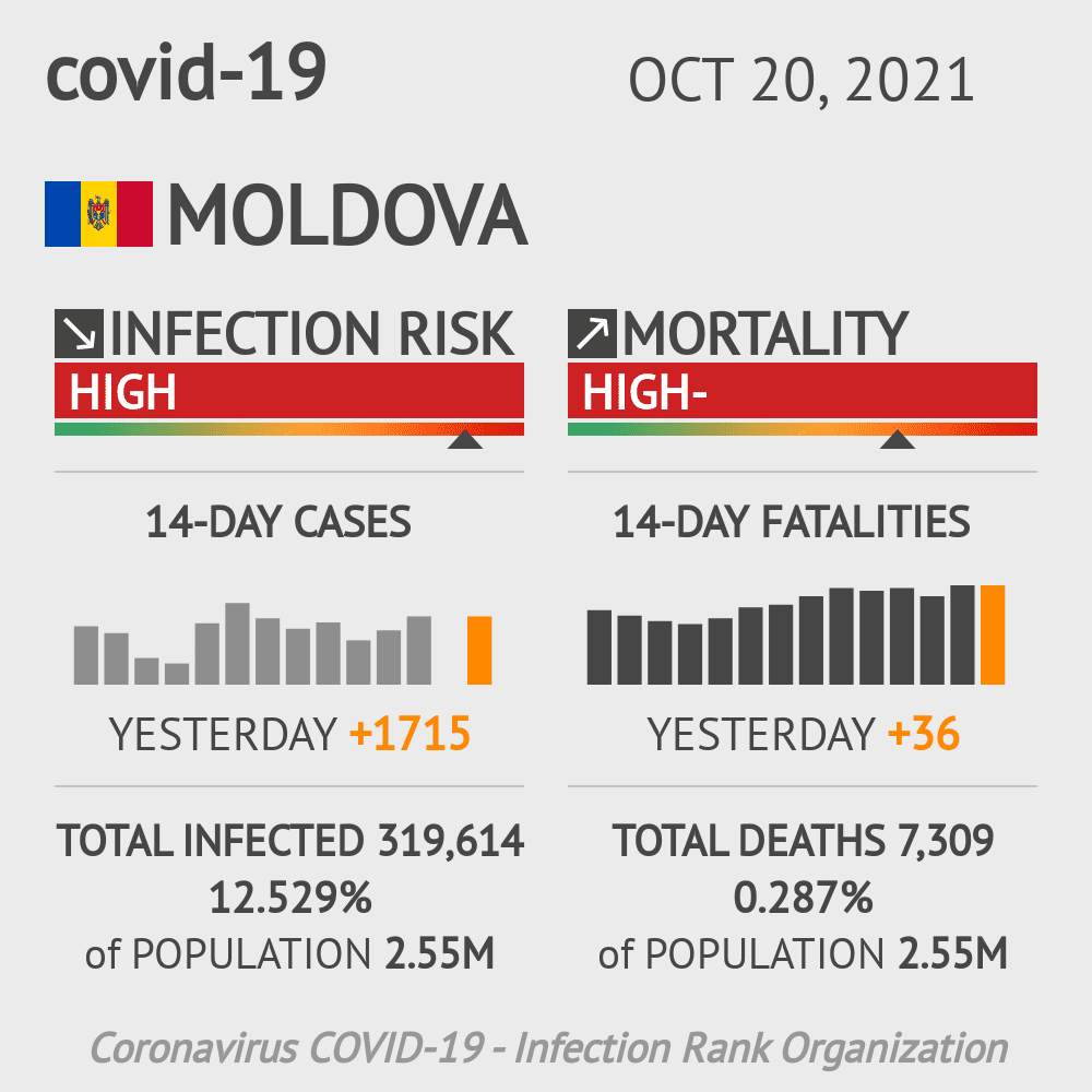 Moldova Coronavirus Covid-19 Risk of Infection on January 21, 2021