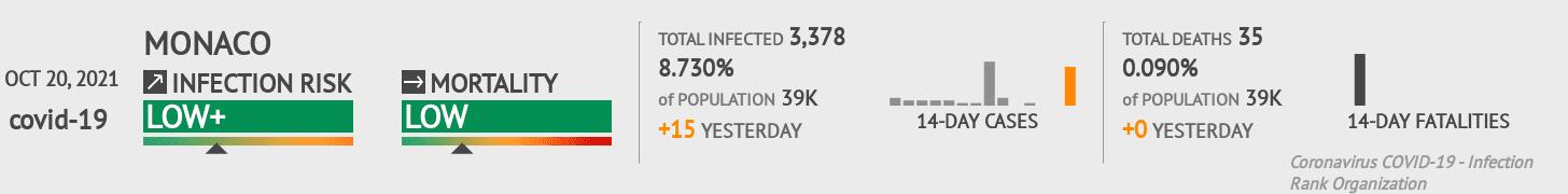 Monaco Coronavirus Covid-19 Risk of Infection on October 21, 2020