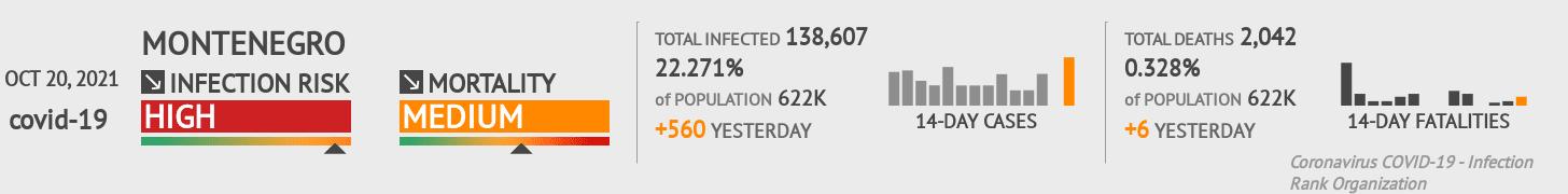 Montenegro Coronavirus Covid-19 Risk of Infection on February 24, 2021