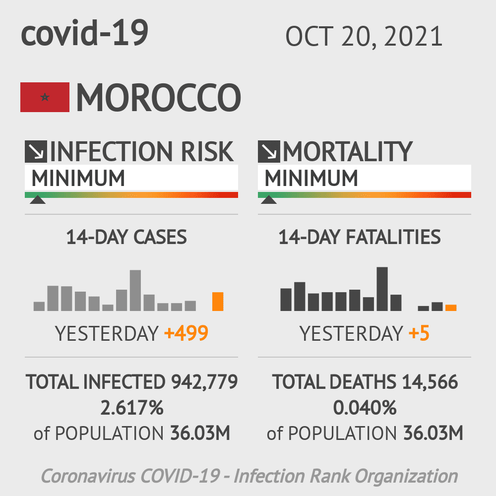Morocco Coronavirus Covid-19 Risk of Infection on October 21, 2020