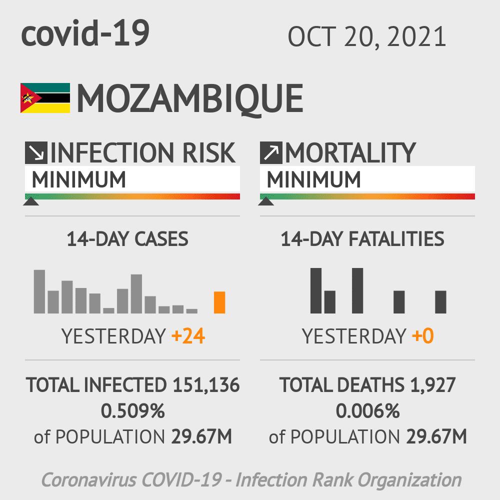 Mozambique Coronavirus Covid-19 Risk of Infection on January 17, 2021