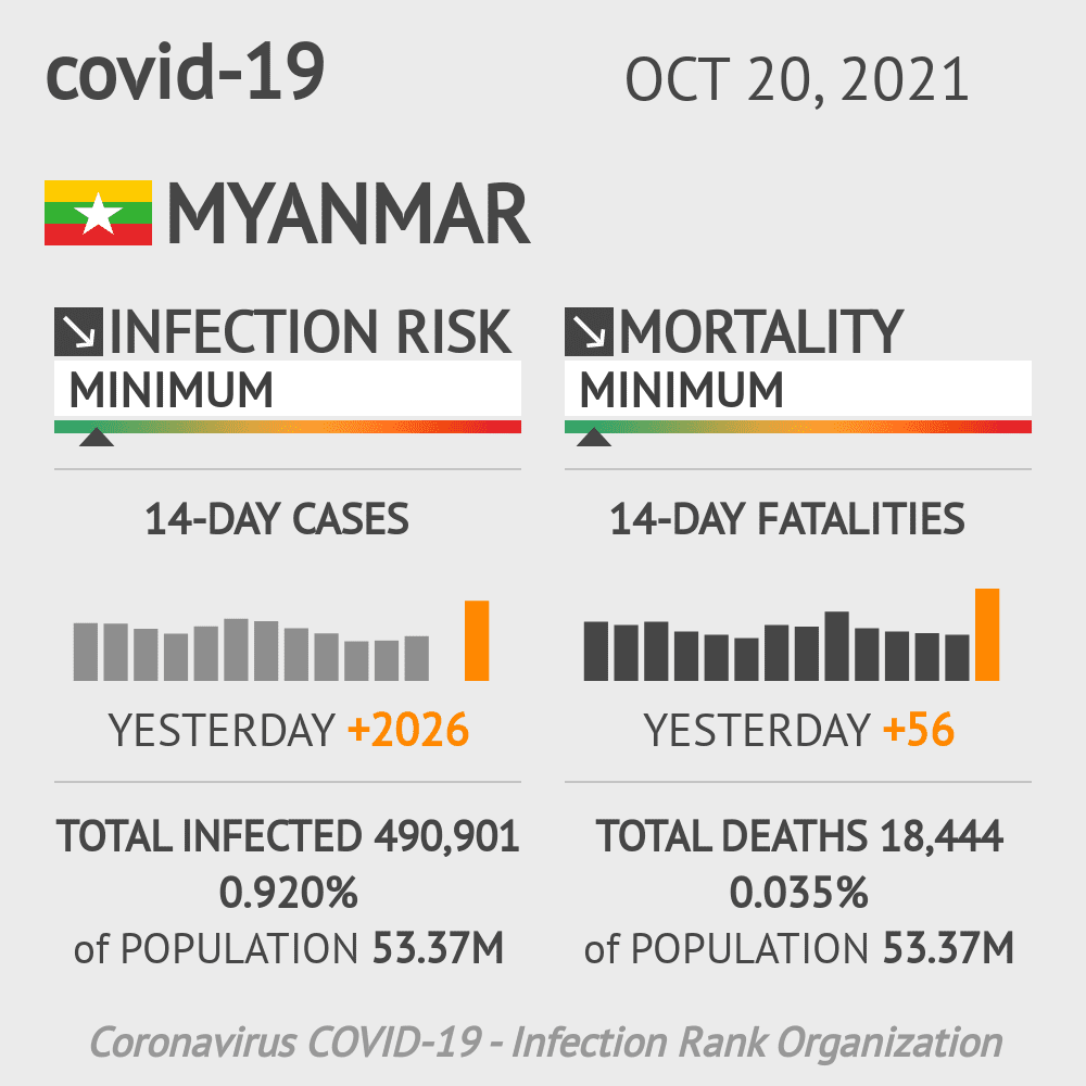Myanmar Coronavirus Covid-19 Risk of Infection on October 24, 2020