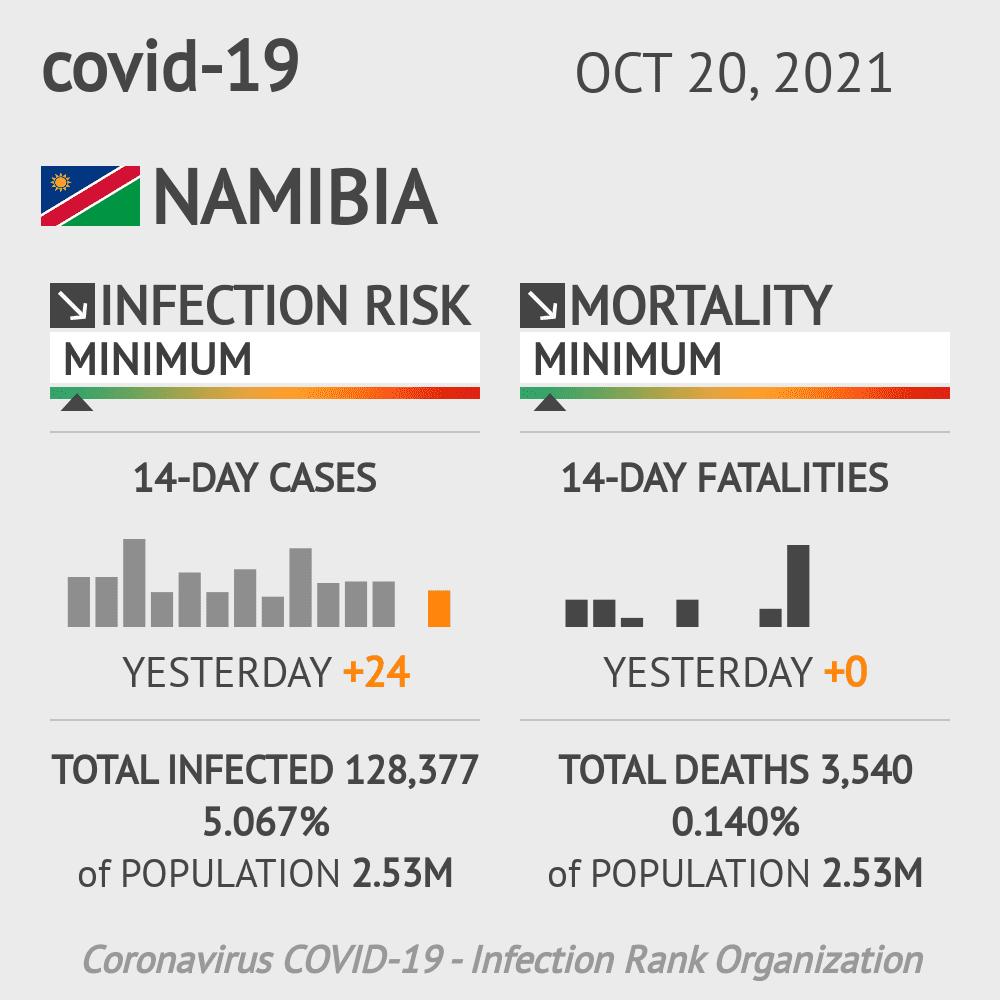 Namibia Coronavirus Covid-19 Risk of Infection on October 21, 2020