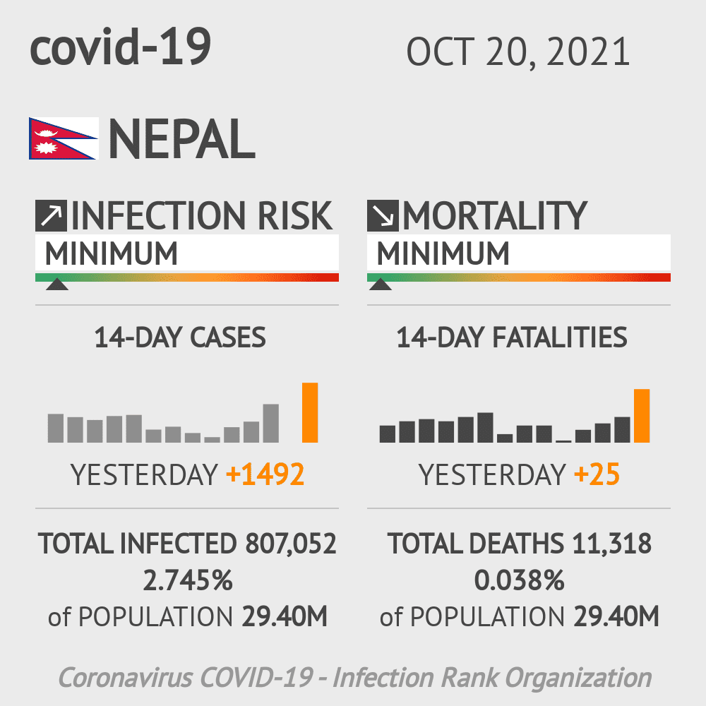 Nepal Coronavirus Covid-19 Risk of Infection on October 24, 2020
