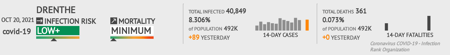 Drenthe Coronavirus Covid-19 Risk of Infection on March 02, 2021