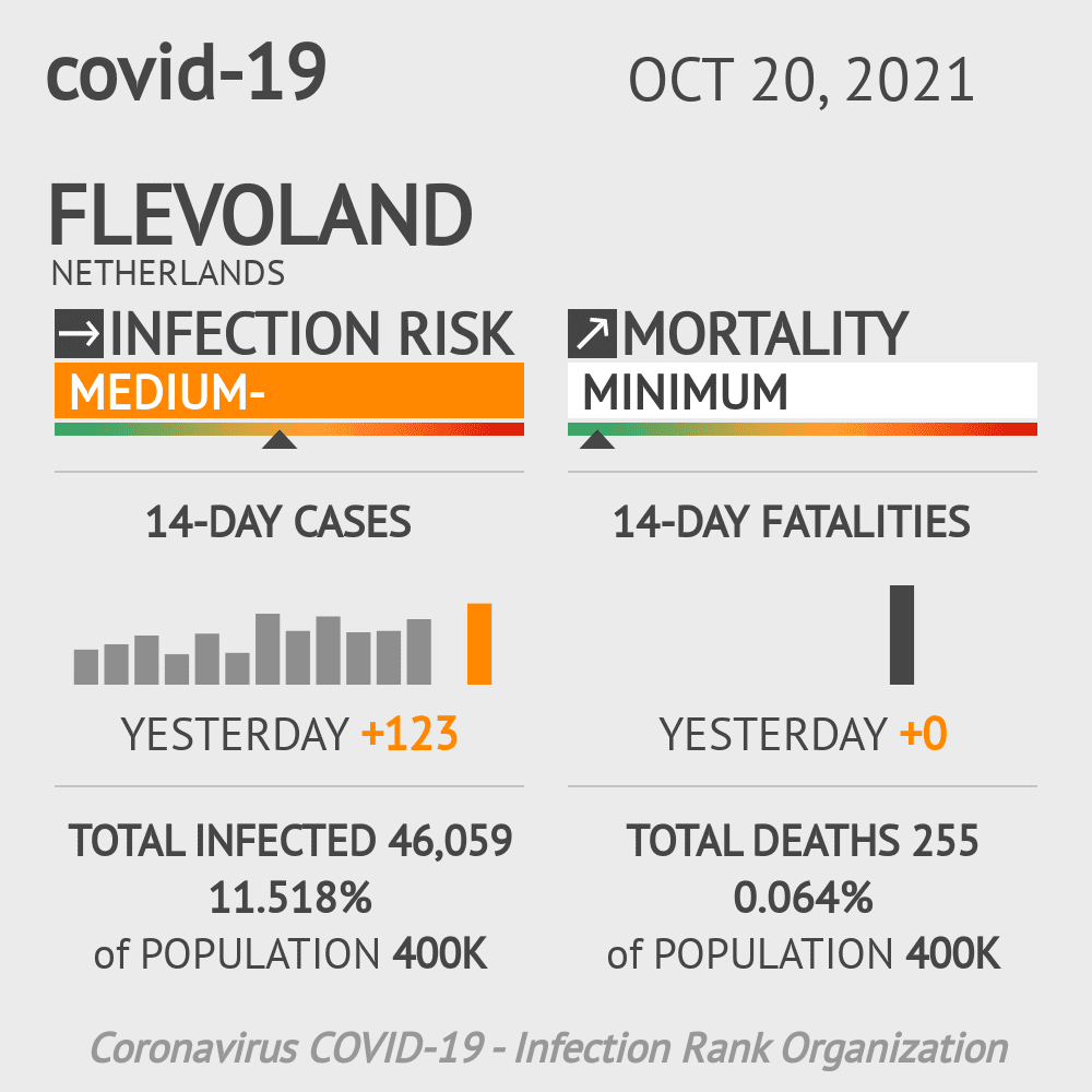 Flevoland Coronavirus Covid-19 Risk of Infection on March 02, 2021