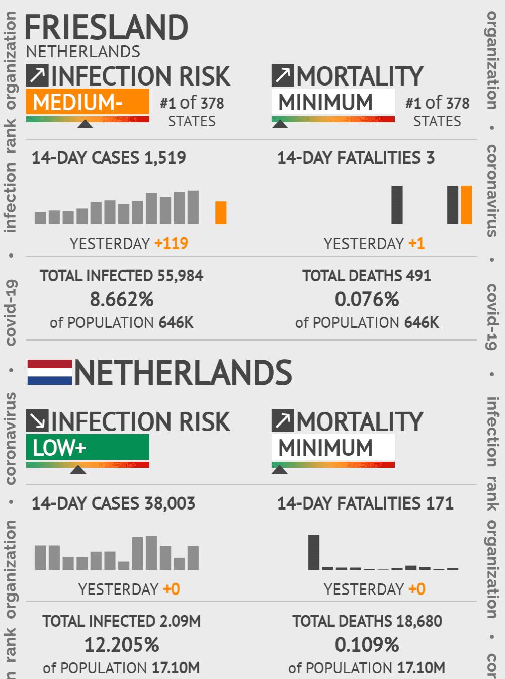 Friesland Coronavirus Covid-19 Risk of Infection on February 25, 2021
