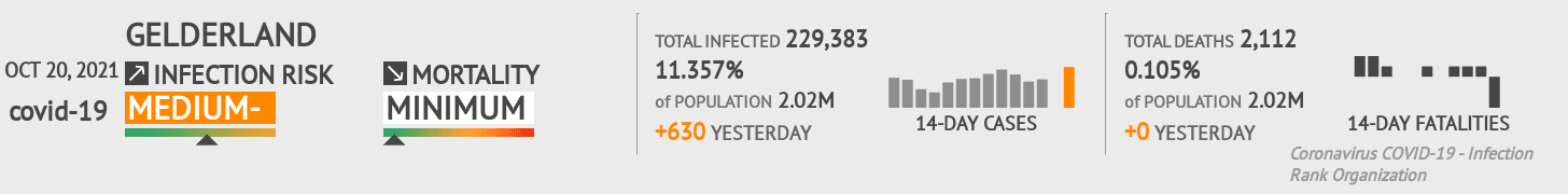 Gelderland Coronavirus Covid-19 Risk of Infection on March 02, 2021