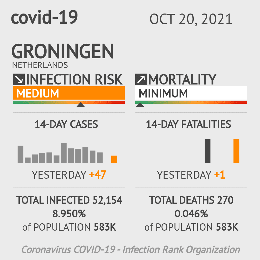 Groningen Coronavirus Covid-19 Risk of Infection on February 22, 2021