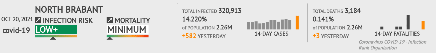North Brabant Coronavirus Covid-19 Risk of Infection on March 07, 2021