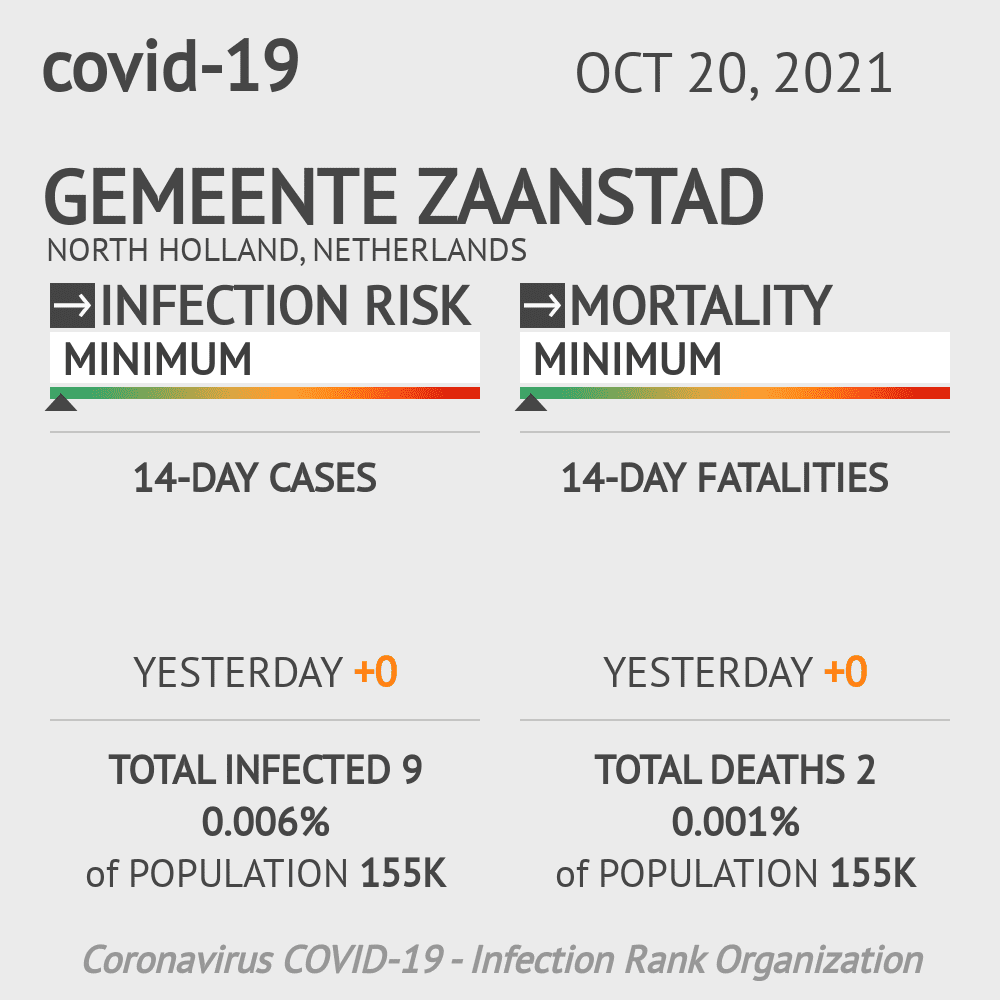 Gemeente Zaanstad Coronavirus Covid-19 Risk of Infection on March 03, 2021