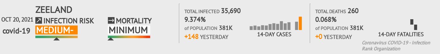 Zeeland Coronavirus Covid-19 Risk of Infection on March 02, 2021