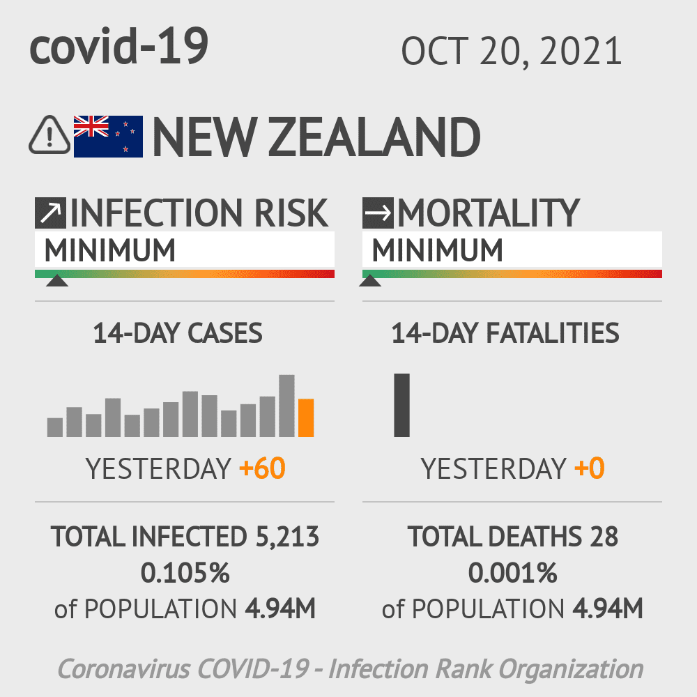 New Zealand Coronavirus Covid-19 Risk of Infection on January 21, 2021