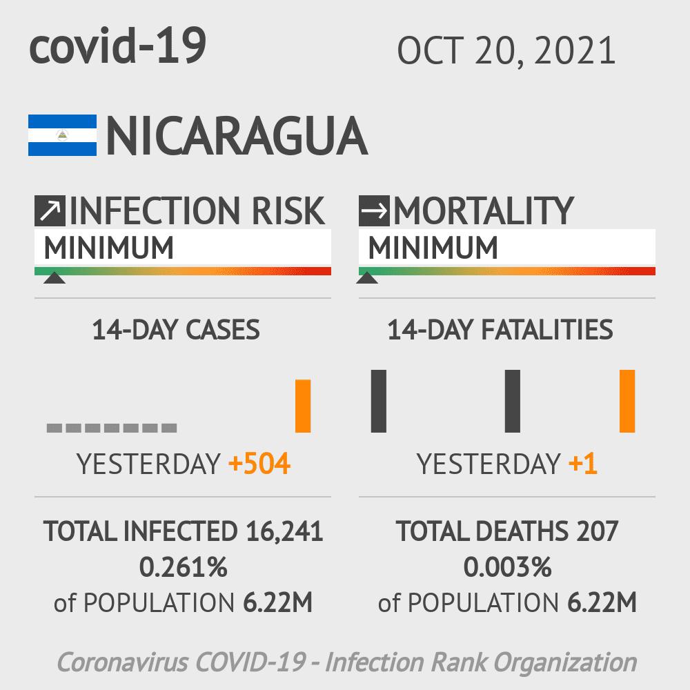 Nicaragua Coronavirus Covid-19 Risk of Infection on January 22, 2021