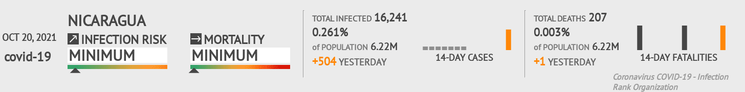Nicaragua Coronavirus Covid-19 Risk of Infection on October 21, 2020