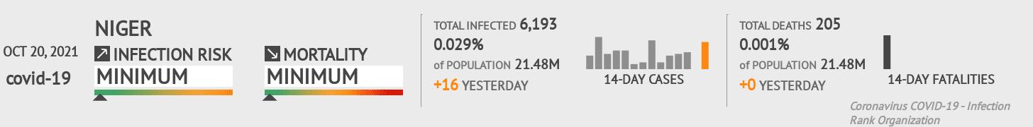 Niger Coronavirus Covid-19 Risk of Infection on October 21, 2020