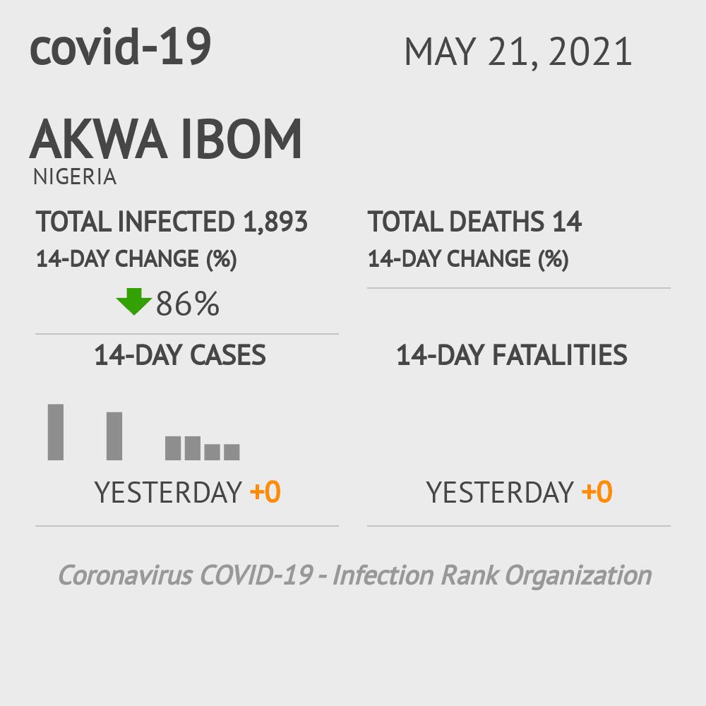 Akwa Ibom Coronavirus Covid-19 Risk of Infection on February 26, 2021