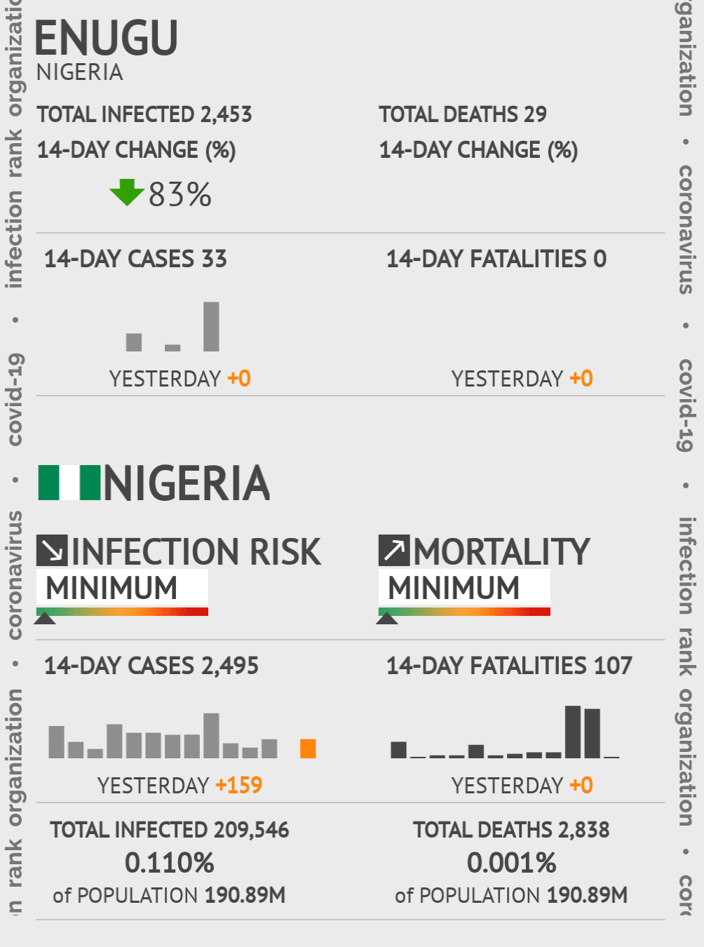 Enugu Coronavirus Covid-19 Risk of Infection on February 26, 2021
