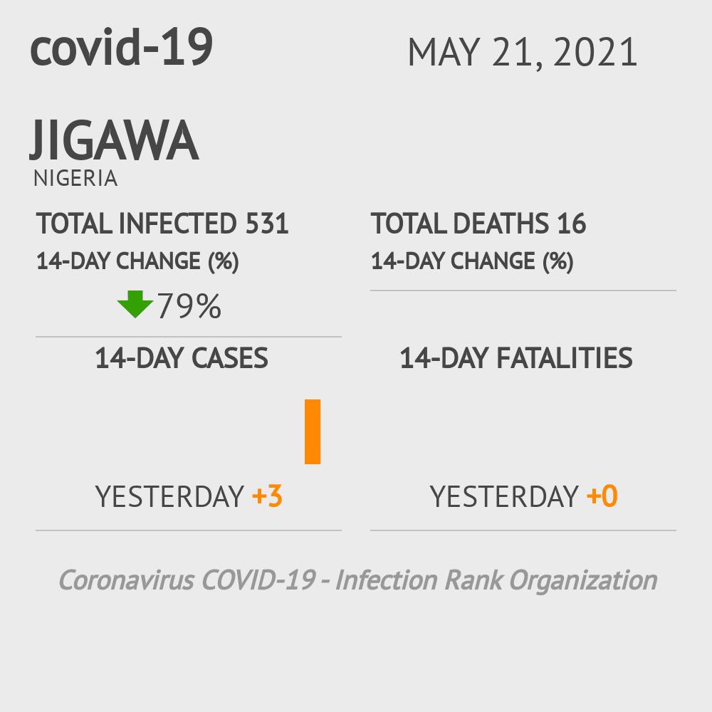 Jigawa Coronavirus Covid-19 Risk of Infection on March 03, 2021