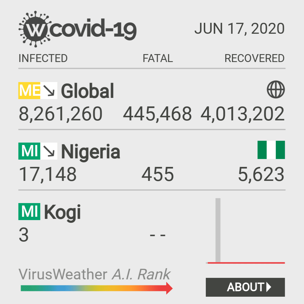 Kogi Coronavirus Covid-19 Risk of Infection on February 24, 2021