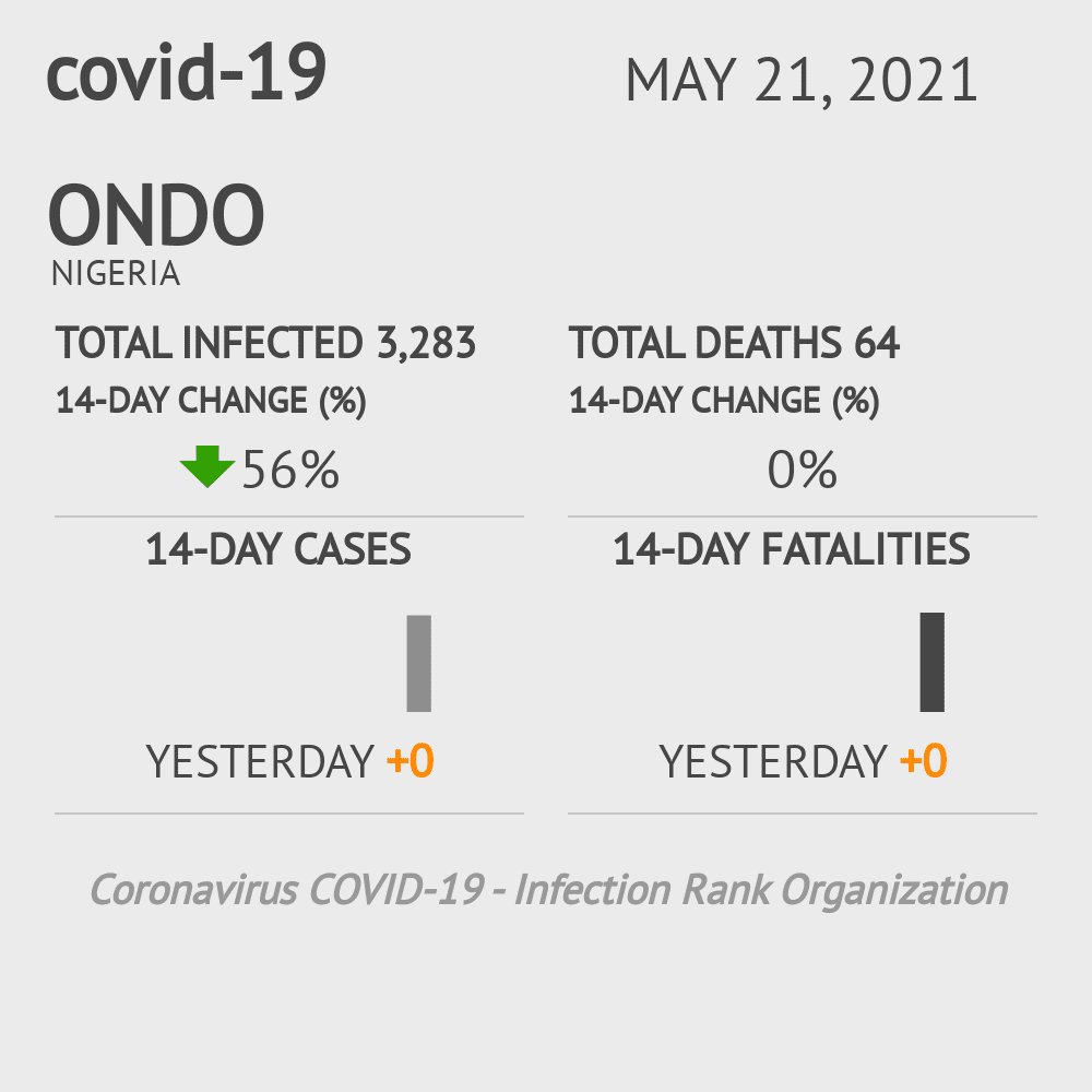 Ondo Coronavirus Covid-19 Risk of Infection on March 06, 2021