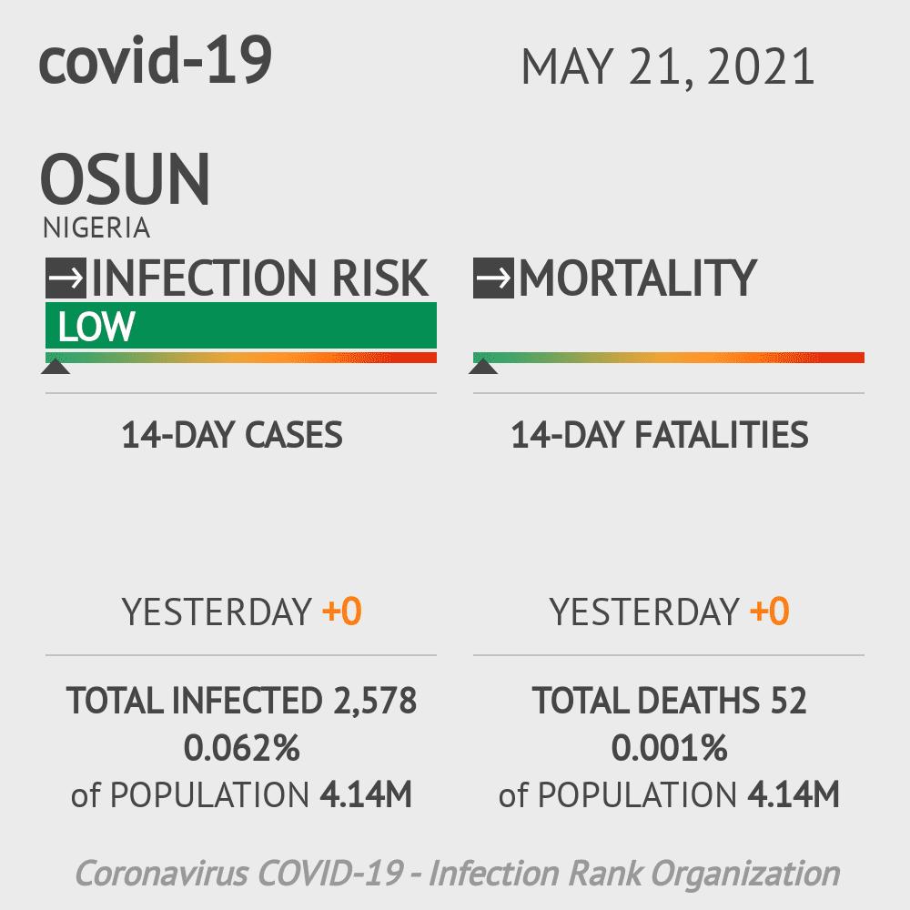 Osun Coronavirus Covid-19 Risk of Infection on February 25, 2021