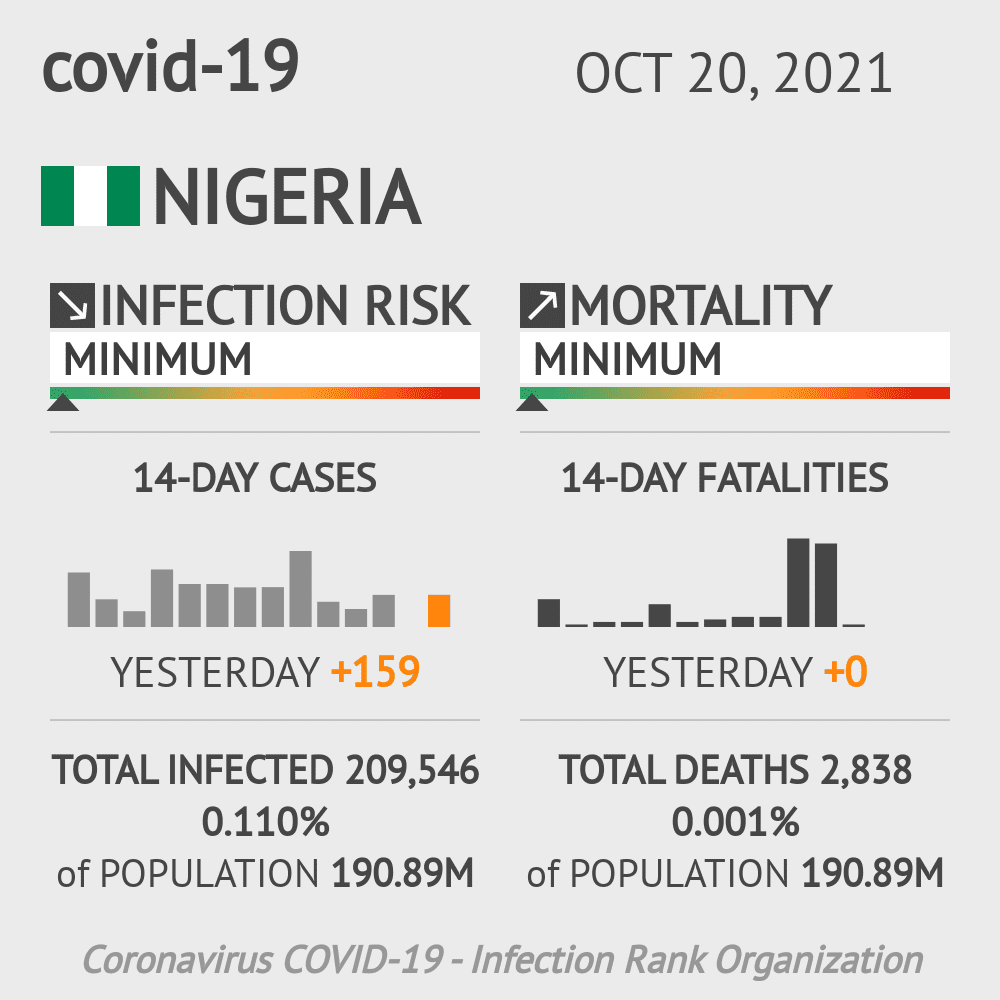 Nigeria Coronavirus Covid-19 Risk of Infection Update for 37 Regions on May 21, 2021