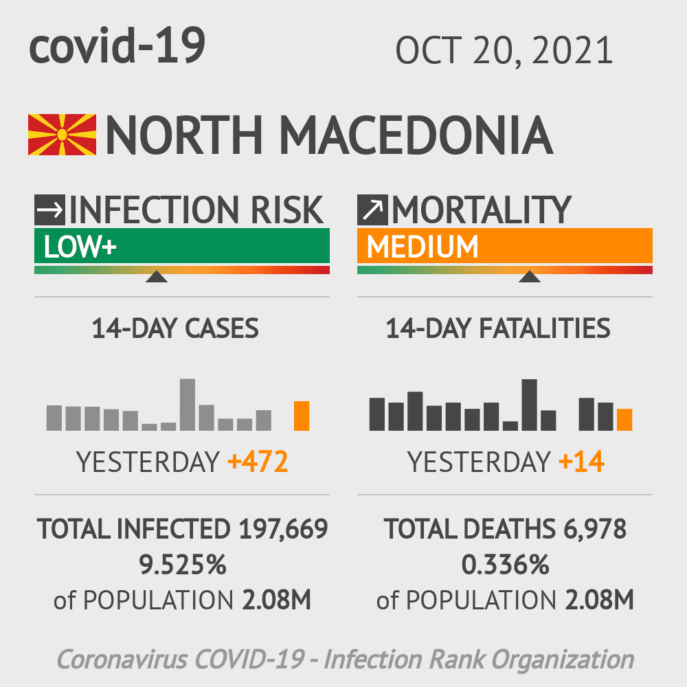 North Macedonia Coronavirus Covid-19 Risk of Infection on October 24, 2020