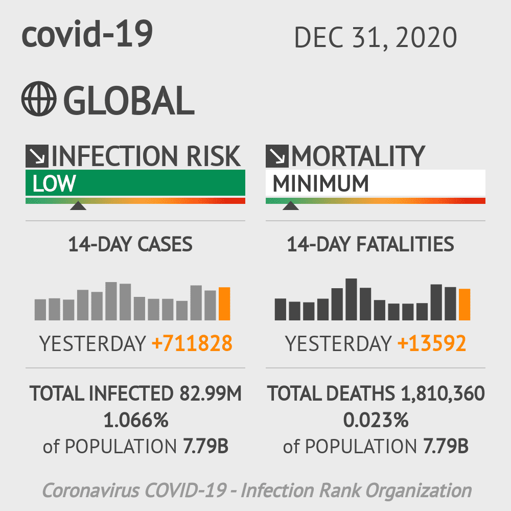 Northern Mariana Islands  Coronavirus Covid-19 Risk of Infection on October 23, 2020
