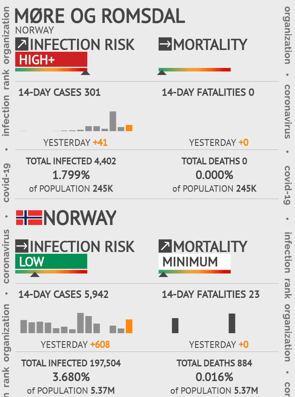Møre og Romsdal Coronavirus Covid-19 Risk of Infection Update for 1 Counties on August 04, 2021