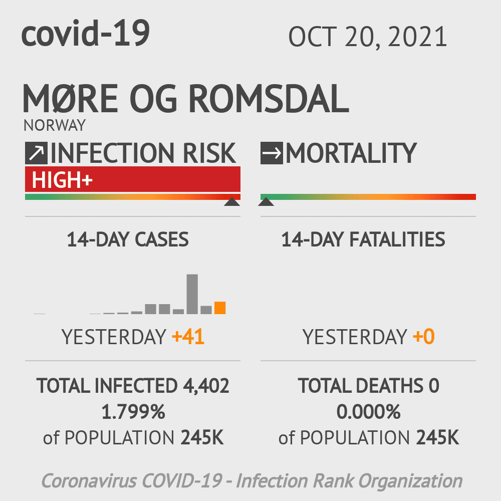 Møre og Romsdal Coronavirus Covid-19 Risk of Infection Update for 1 Counties on May 14, 2021