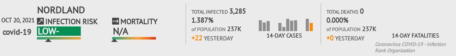 Nordland Coronavirus Covid-19 Risk of Infection on February 25, 2021