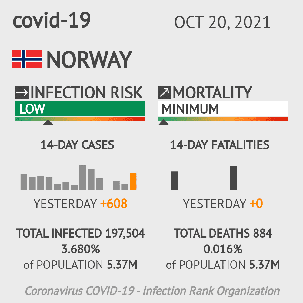 Norway Coronavirus Covid-19 Risk of Infection Update for 8 Regions on October 28, 2020