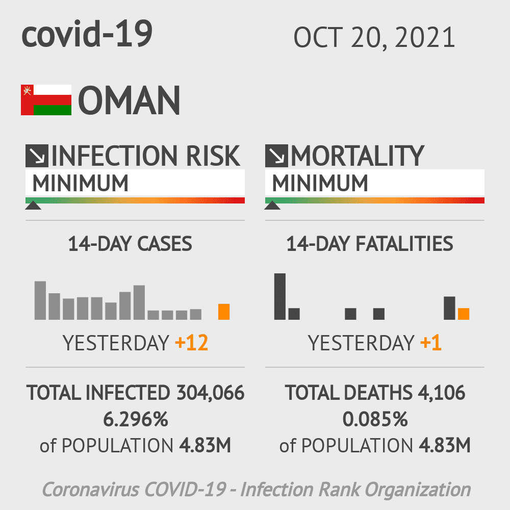 Oman Coronavirus Covid-19 Risk of Infection on October 28, 2020