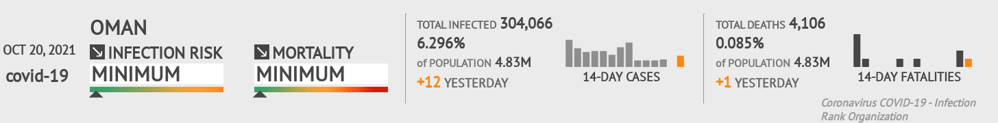 Oman Coronavirus Covid-19 Risk of Infection on February 26, 2021