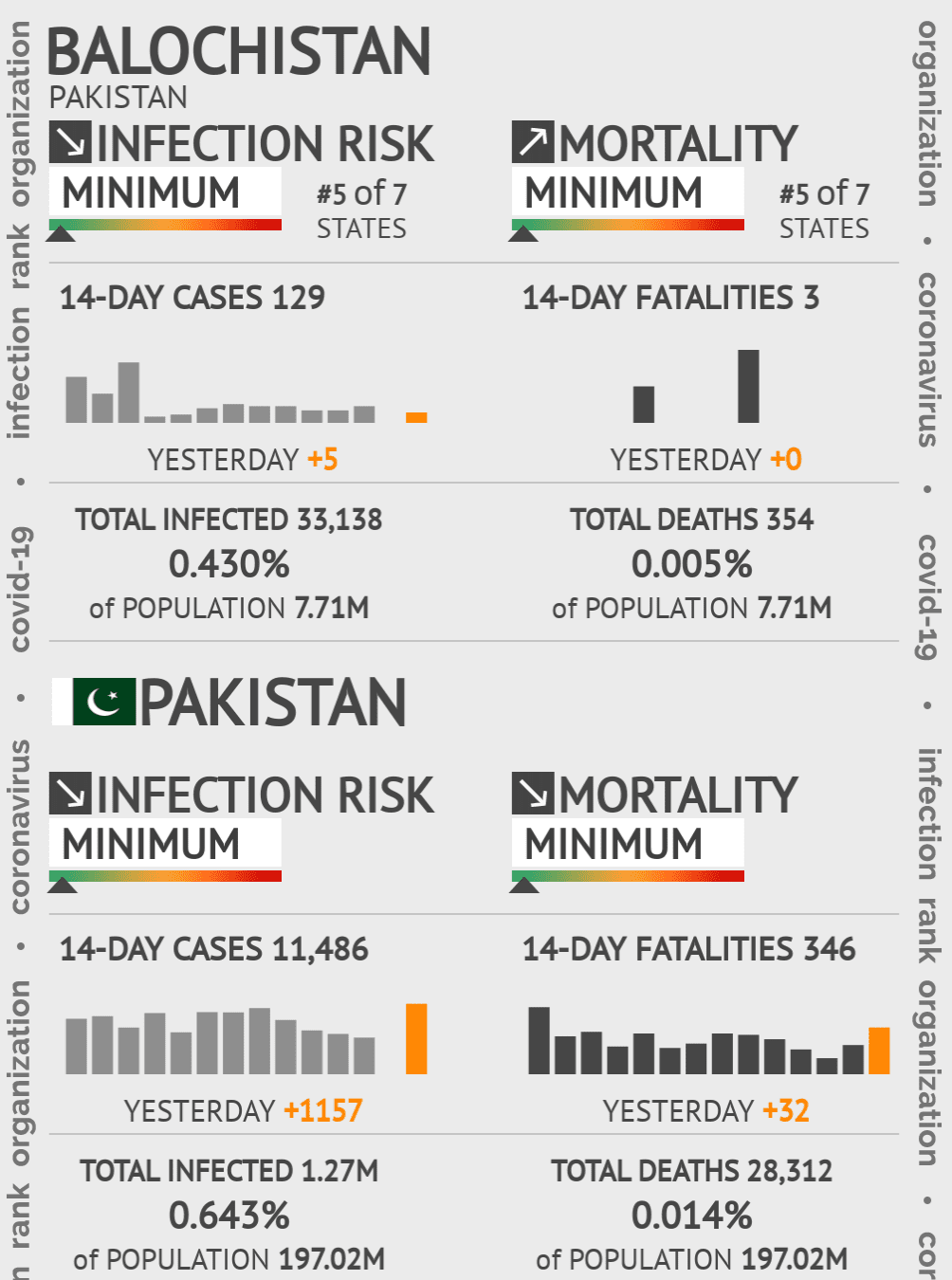 Balochistan Coronavirus Covid-19 Risk of Infection on February 22, 2021