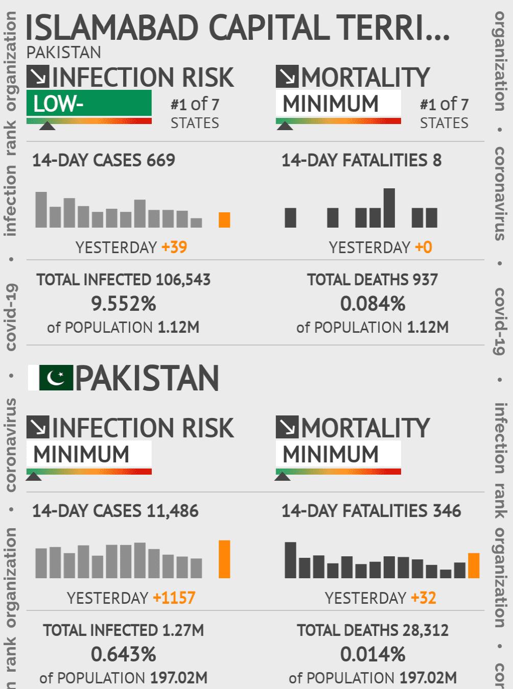 Islamabad Coronavirus Covid-19 Risk of Infection on February 22, 2021