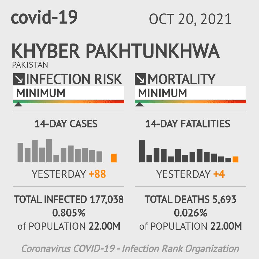 Khyber Pakhtunkhwa Coronavirus Covid-19 Risk of Infection on February 22, 2021