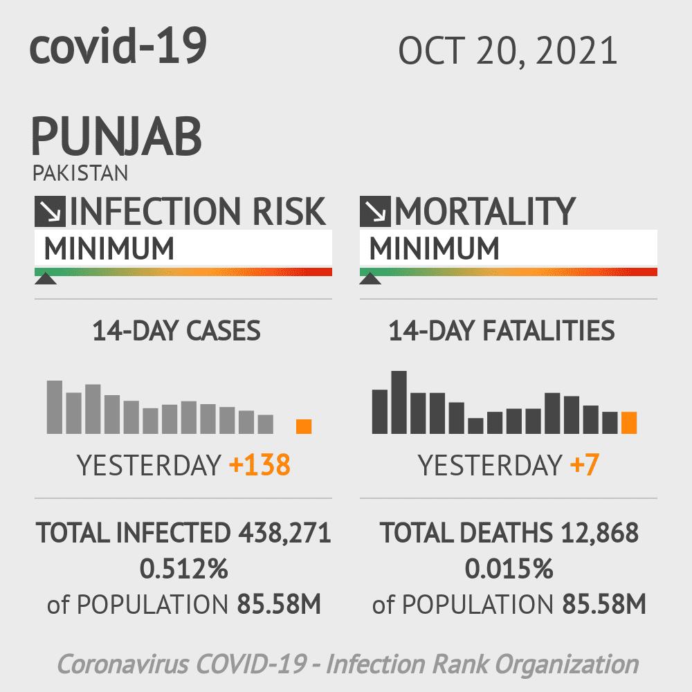 Punjab Coronavirus Covid-19 Risk of Infection on February 22, 2021